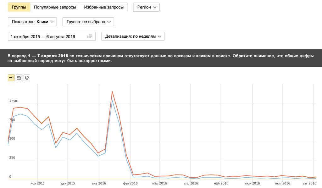 Посещаемость сайта из Яндекса