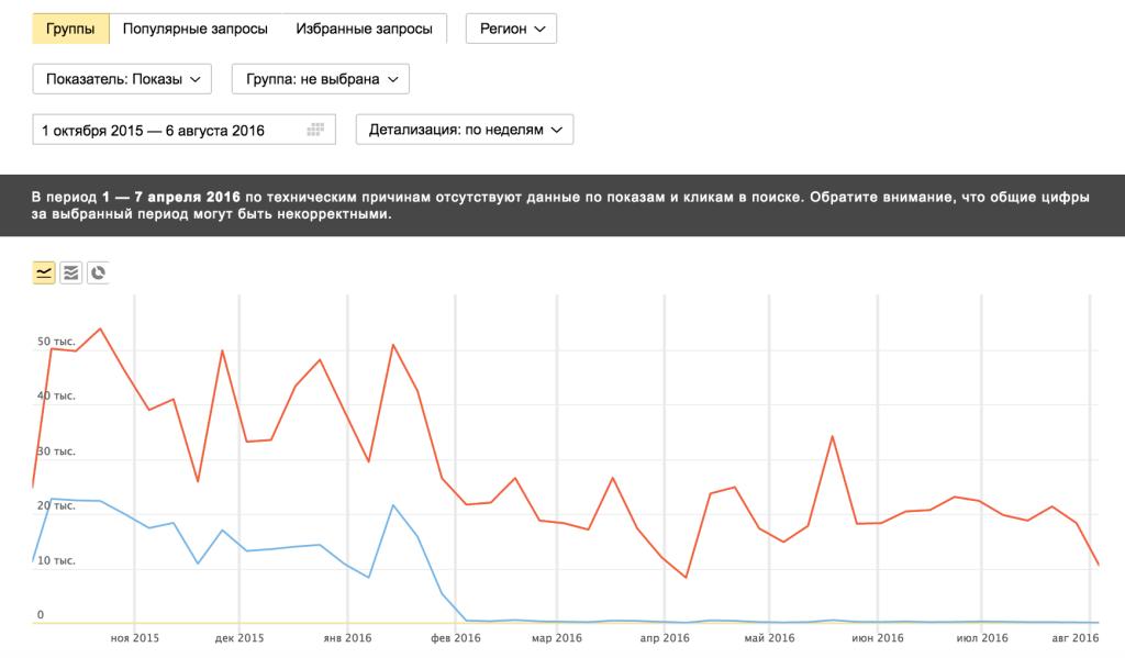 Показы сайта в поиске Яндекса