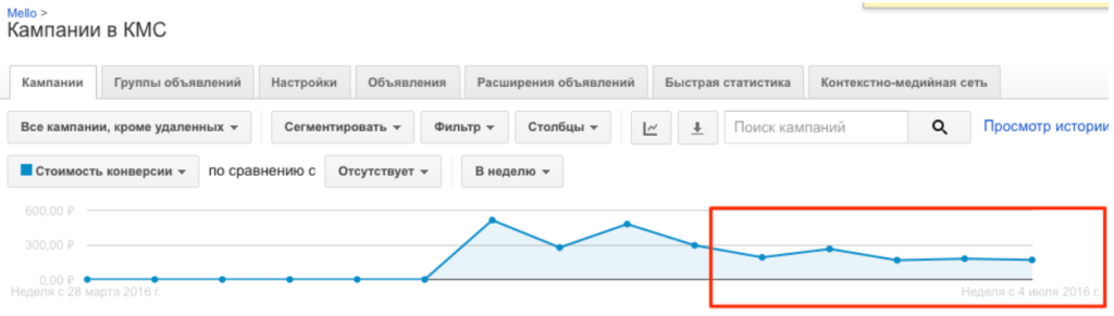 Статистика работы скрипта AdWords