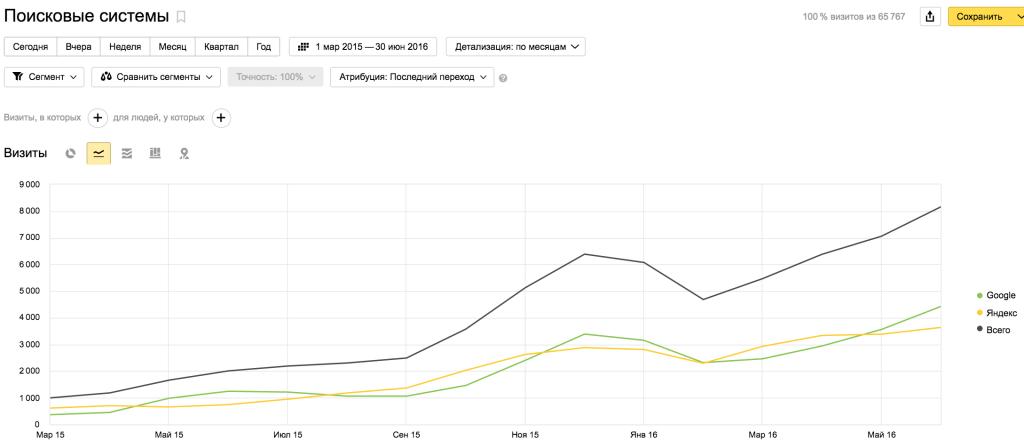 Рост поискового трафика март 2015 - июнь 2016