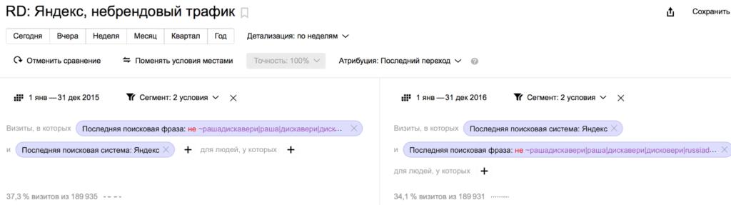 Отчет по небрендовым запросам в Яндекс Метрике