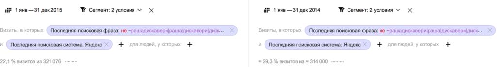 Отчет Яндекс Метрика по небрендовым запросам 2015 и 2014