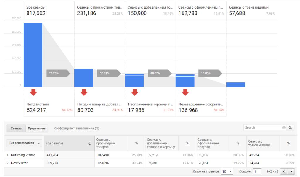 Стандартное поведение покупателя на сайте, которое фиксирует модуль расширенной электронной торговли.
