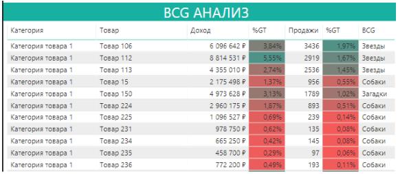 BCG-analiz