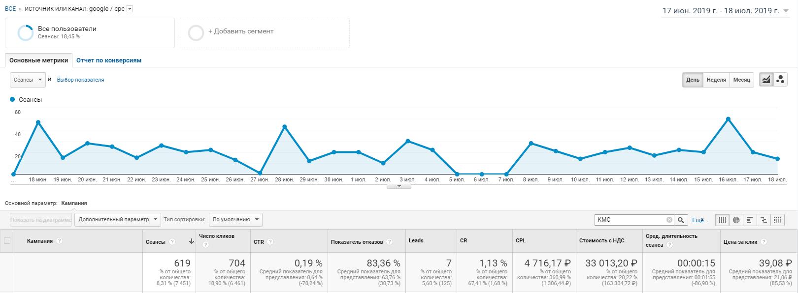 statistika_kampaniy_v_kms