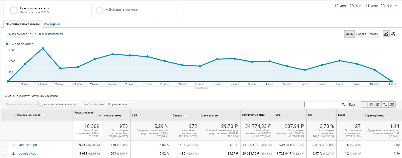 statistika_po_napravleniyu_avtoservisa_iz_google_analytics