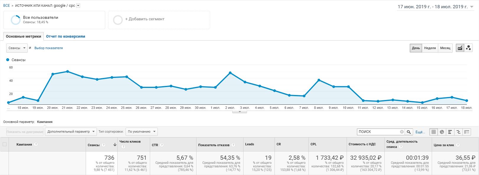 statistika_poiskovyh_kampaniy_v_google