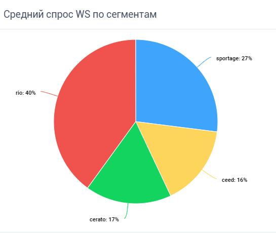 Средний спрос WS по сегментам