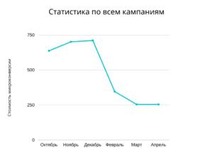 Статистика по всем кампаниям